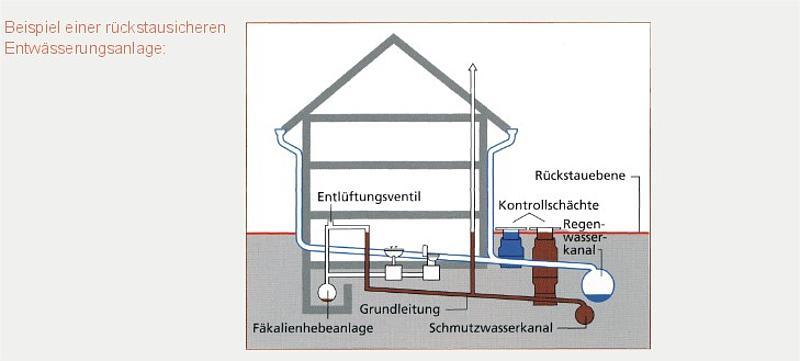 Favorit Hausanschlüsse für das Abwasser richtig legen – Tipps und Rat vom II45